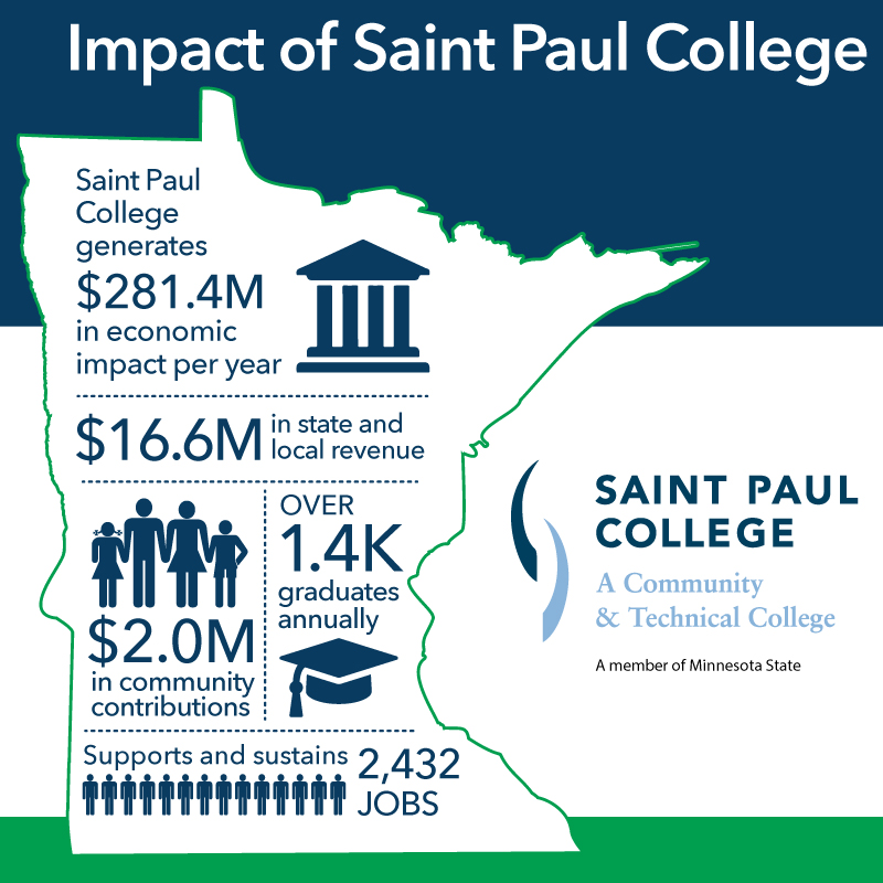 Saint Paul College's Economic​ Impact in Minnesota