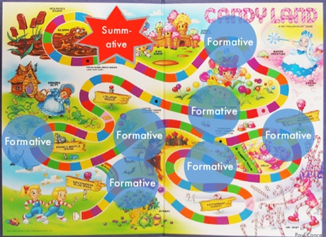 A picture of candyland board game with a long windy trail and formative assessments along the way. At the end of the trail is the summative assessment.
