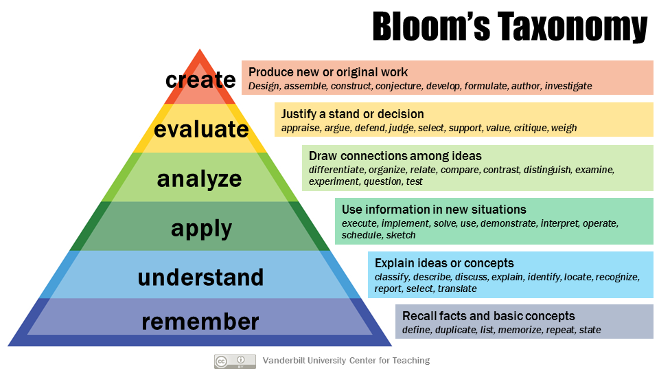 A picture of Bloom's Taxonomy in Pyramid form with verbs for each level of learning.