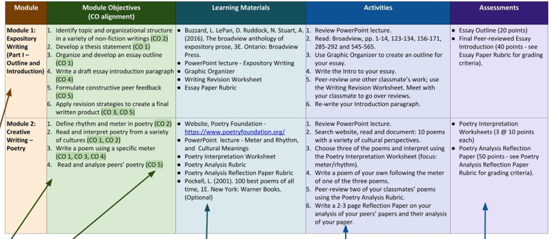 A template for a course aligning module objectives, learning materials, activities, and assessments