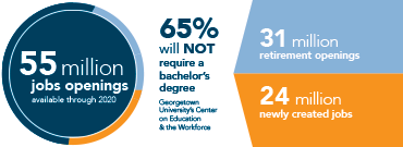 55 million job openings available through 2020 | 65% will not require a bachelor's degree